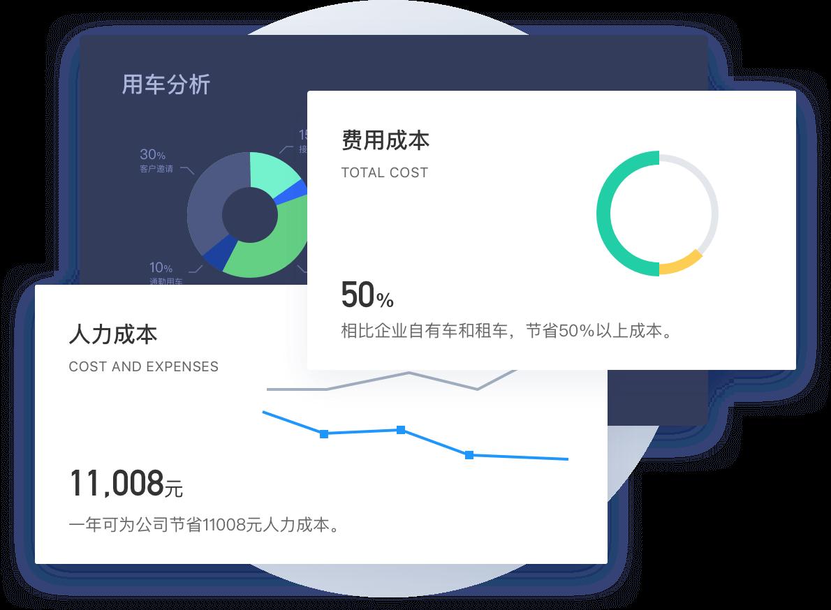 費用數據分析報告,助力出行管理決策滴滴企業版官網